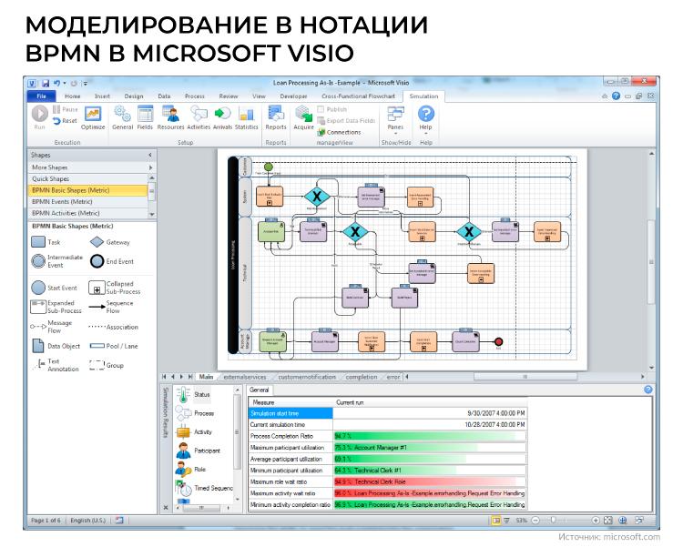 Моделирование в нотации BPMN в Microsoft Visio