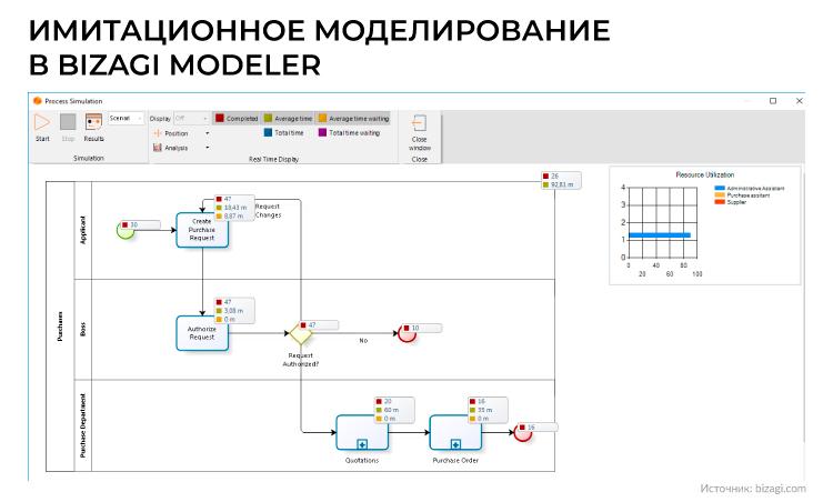 Имитационное моделирование в Bizagi Modeler