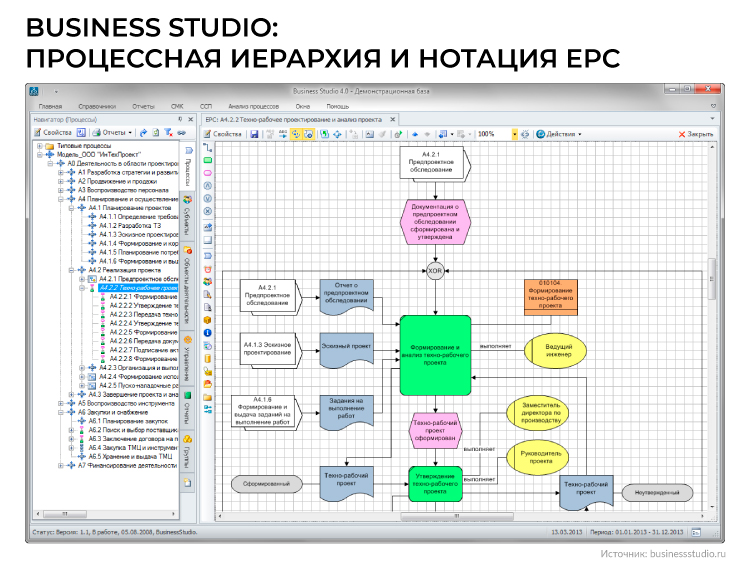 Business Studio процессная иерархия и нотация EPC
