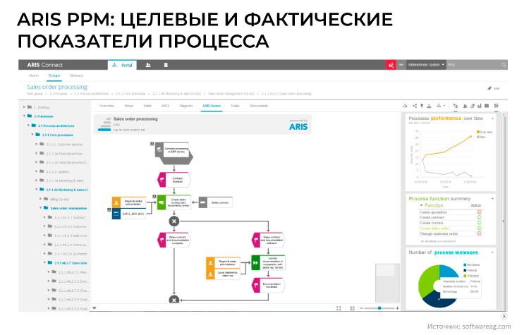 ARIS PPM целевые и фактические показатели процесса