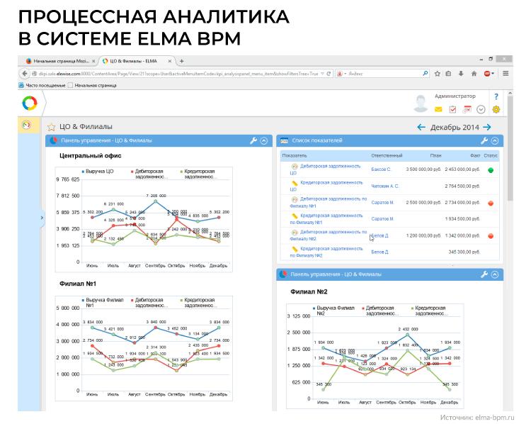 Процессная аналитика в системе ELMA BPM