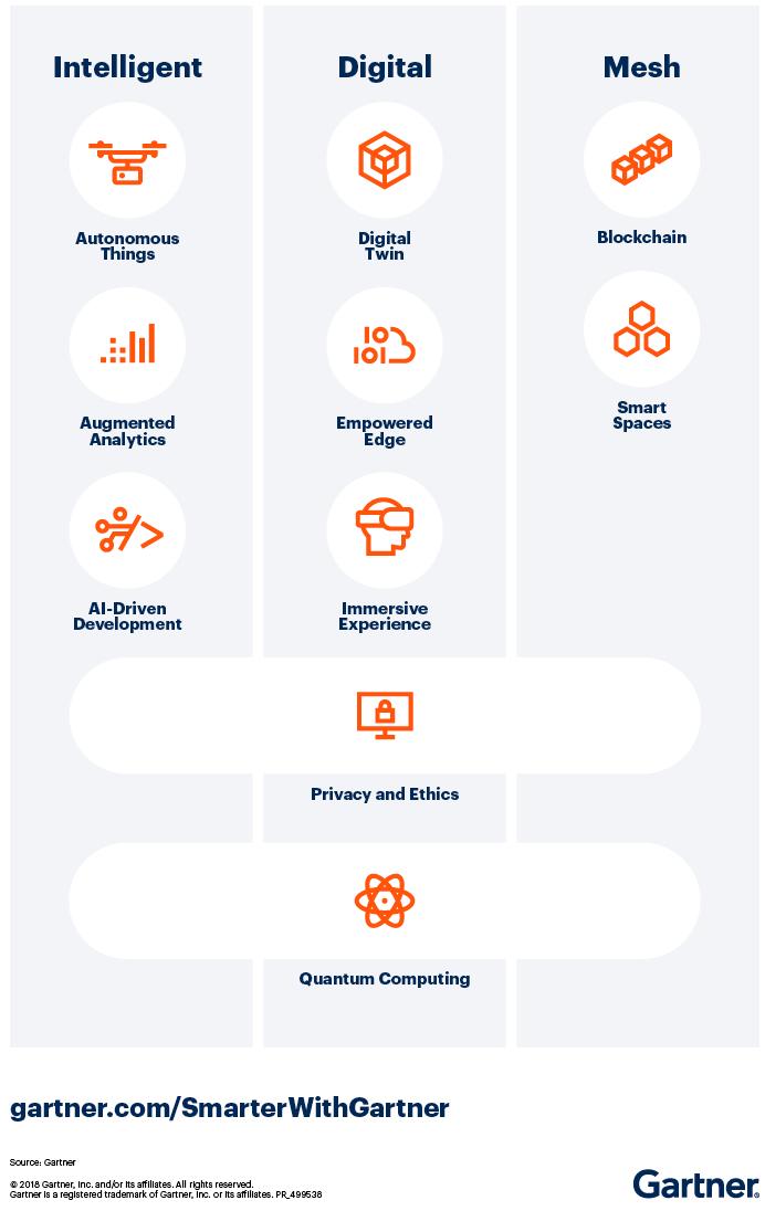 Топ-10 технологических трендов 2019 года по версии Гартнер